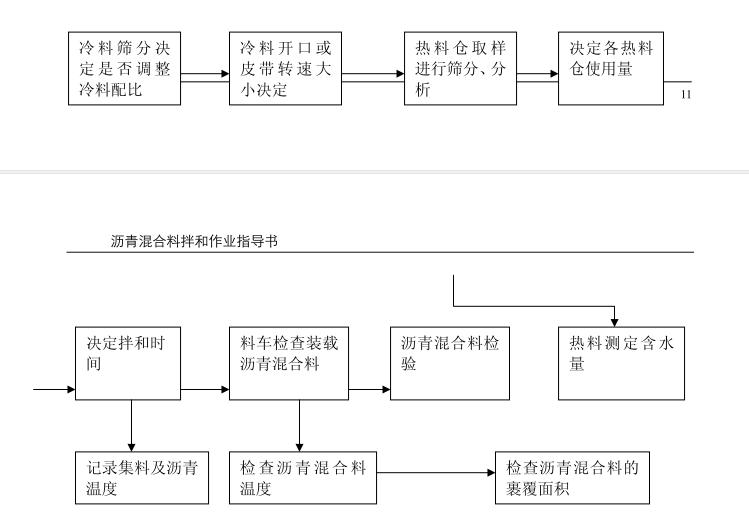 路桥工程各种施工作业指导书(共计196页)_2