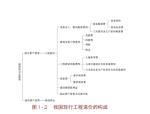 【全国】安装工程计量与计价(共512页)
