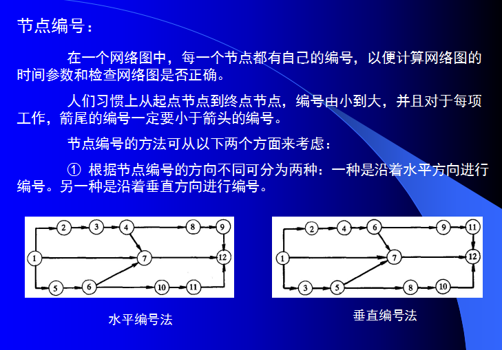 施工组织设计学习课件(共200页,含案例分析)_5