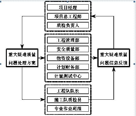 纬二路、纬三路桥梁施工组织设计(64页)_3