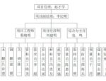 上海建工合肥绿地中心北地块工程施工组织设计(共112页)