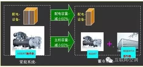 暖通设计-中央空调节能系统技术与节能系统控制大全