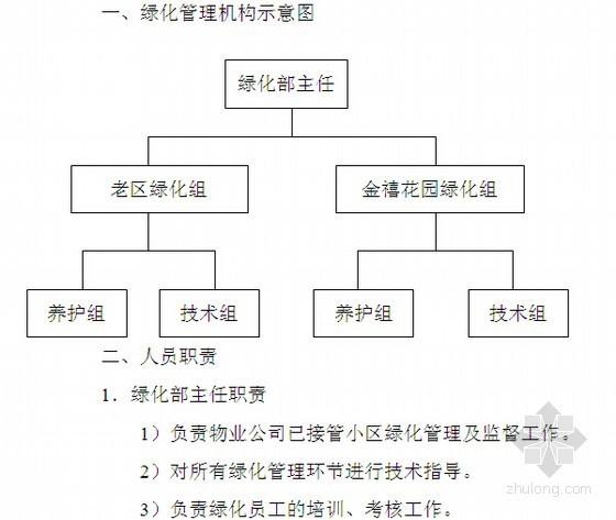 [标杆房企]2014年房地产项目物业管理制度(ISO管理体系文件 含21个文档)