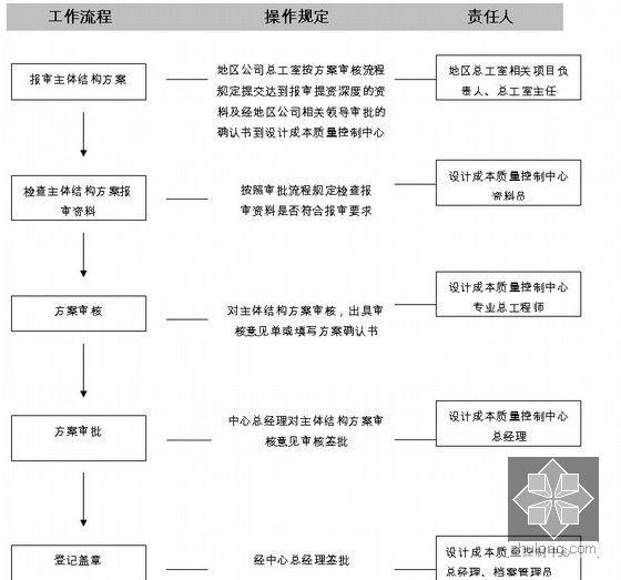 主体结构方案审核审批流程