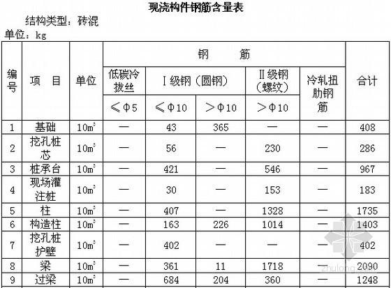 [四川]2009版土建工程量清单计价定额说明及计算规则说明(38页)