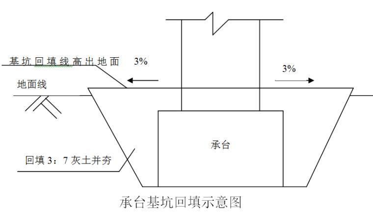 双块式无砟轨道桥梁地段承台施工作业指导书