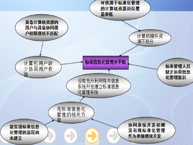 提升企业标准信息化管理水平QC模板(管理型)