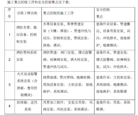 贵州省审计厅培训中心经济适用住房消防工程施工组织设计150页_7