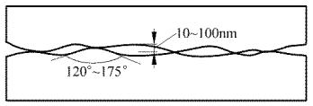 图1. 抛光的固体表面接触的放大图