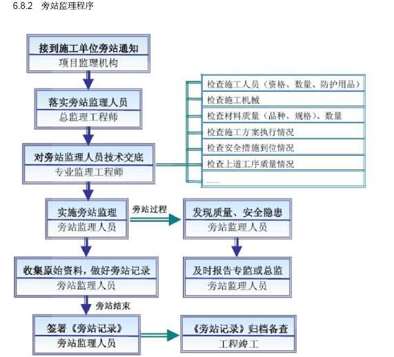 [成都]大型市政桥梁工程监理规划(202页,图文丰富)_10