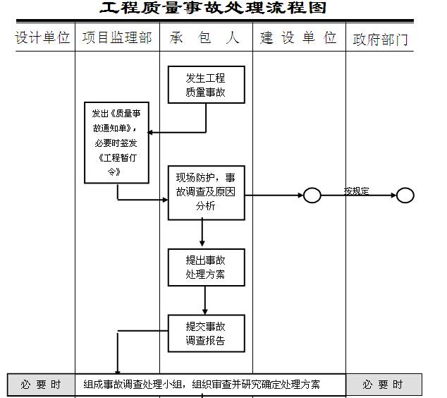 建筑工程监理规划及监理细则汇总(流程图)_3