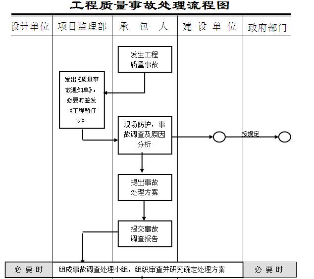 工程质量事故处理流程图