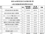 公路工程标准化施工费用计算表(12页)