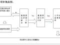 基建矿井工程管理规章制度及流程(含流程图)