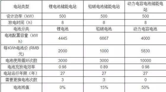 电池储能电站的成本与效益计算对比