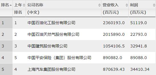 2018财富中国500强出炉|26家建筑企业上榜!_3