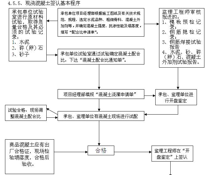 [四川]综合楼项目建设监理规划(图文丰富)_2