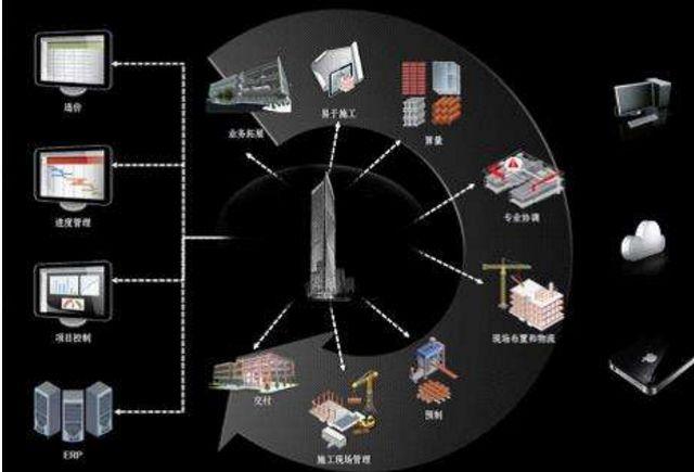 BIM技术在企业中标率中起到关键性作用_5
