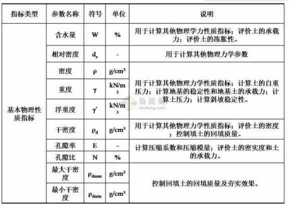 工程勘察中常用岩土工程参数及选用_1