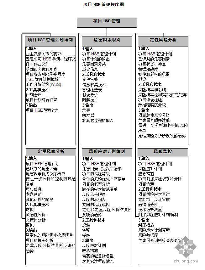 项目HSE管理程序(2008年)