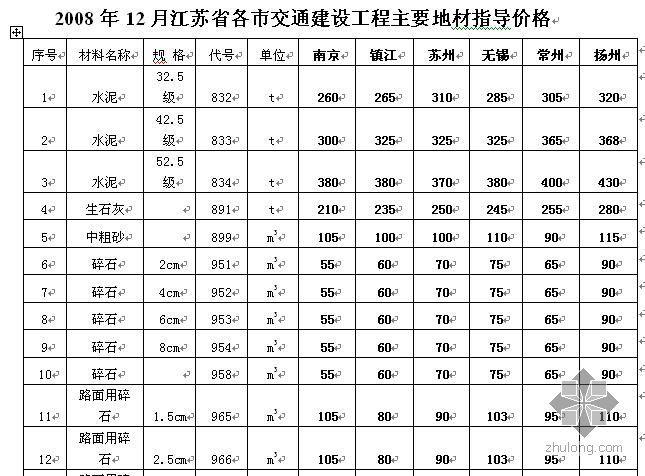 2008年12月江苏省交通建设工程主要地材指导价信息