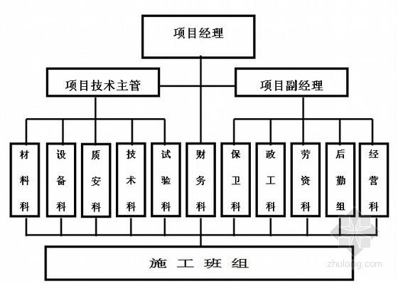[贵州]二十五层办公楼机电施工组织设计(技术标)