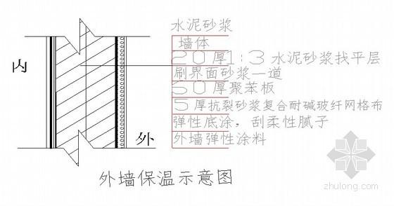 [山东]高层住宅外墙保温施工方案(聚苯板 挤塑板 岩棉板)