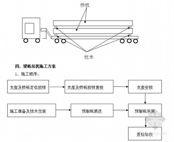 [山东]预应力混凝土空心板运输及吊装施工方案