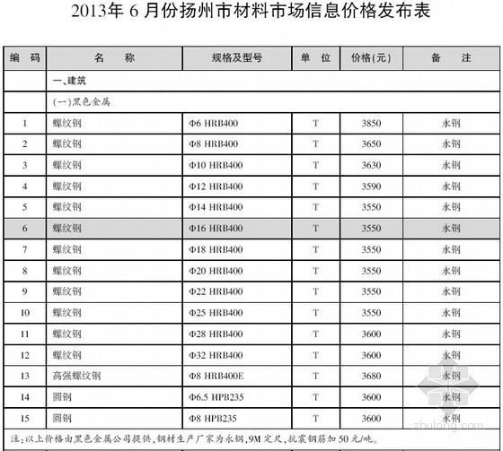 [扬州]2013年6月建设工程材料信息价(全套36页)