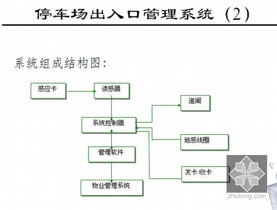 信息网络系统工程相关知识和监理要点培训(437页PPT)-停车场出入口管理系统