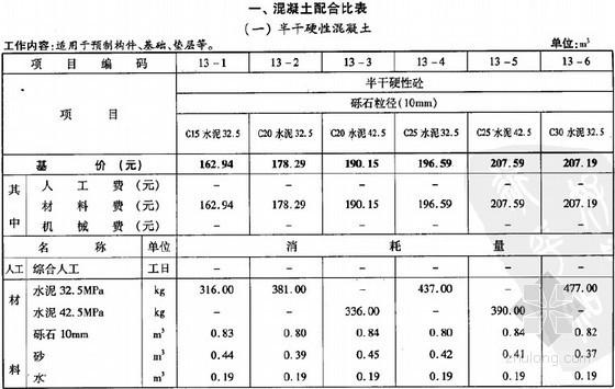 2008年辽宁省计价依据混凝土、砂浆配合比标准