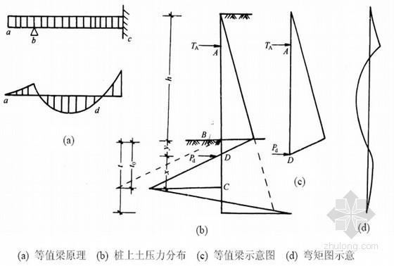 建筑物深基坑桩锚支护及挡土墙设计(基坑监测)