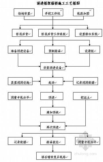武汉某市政立交桥工程顶进涵施工方案