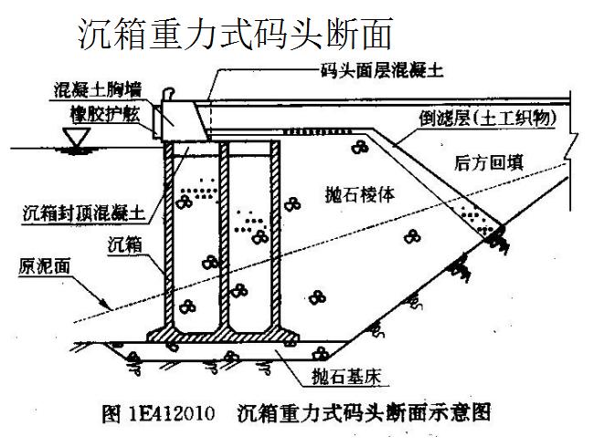 [天津大学]港口与航道工程技术(共120页)