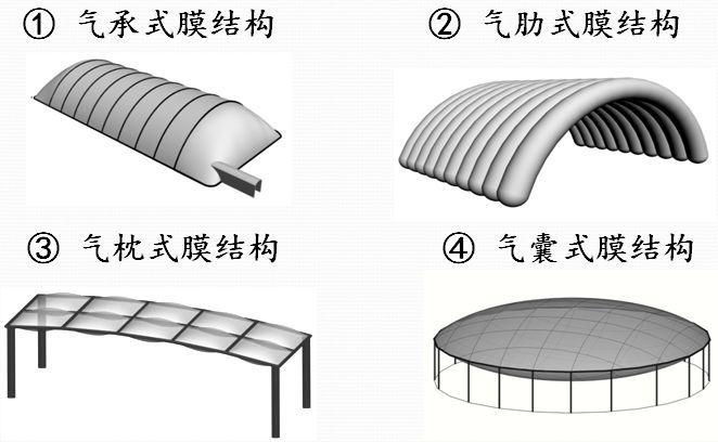 充气膜结构的设计与施工技术