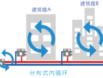 无线物联+分布式冷热输配