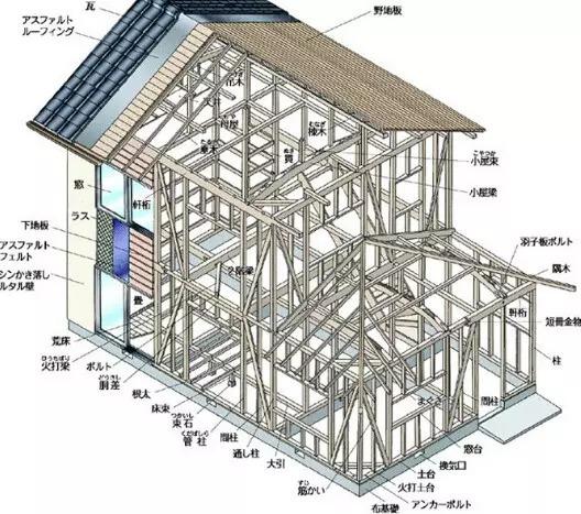 日本房子为什么震不倒?拆开来,看的更清楚!-1497492072765020.jpg