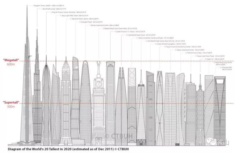 欲与天公试比高?!看摩天大楼如何PK?