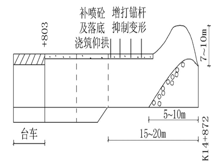 低瓦斯隧道安全施工技术