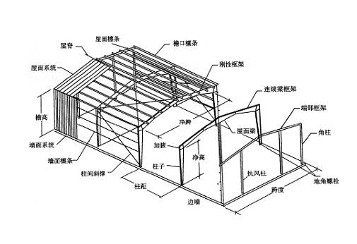 单层厂房基本构造、轻钢结构厂房构造(word,14页)