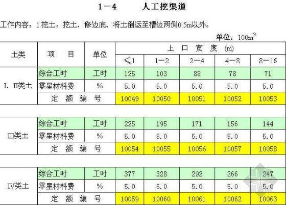 广西水利水电建筑工程概(预)算定额电子版(EXCEL)