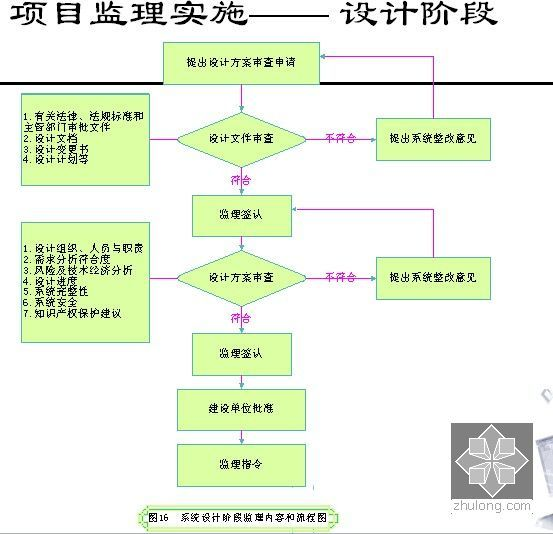 信息网络系统工程相关知识和监理要点培训(437页PPT)-项目监理实施