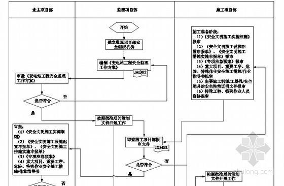 [安徽]变电站工程安全监理作业指导书(附流程图)