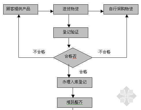 物资库房管理工作流程图