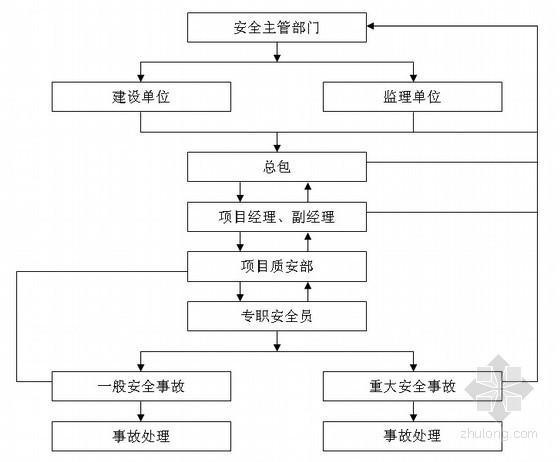 [江苏]住宅精装修工程施工组织设计(技术标 大理石)