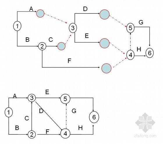 建设项目进度控制与网络计划技术讲解
