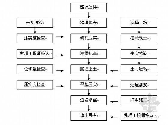靖西县市政工程施工组织设计(投标)