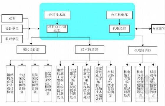 总承包单位对分包单位交底资料下载-建筑施工总承包单位对专业分包工程的协调管理方案