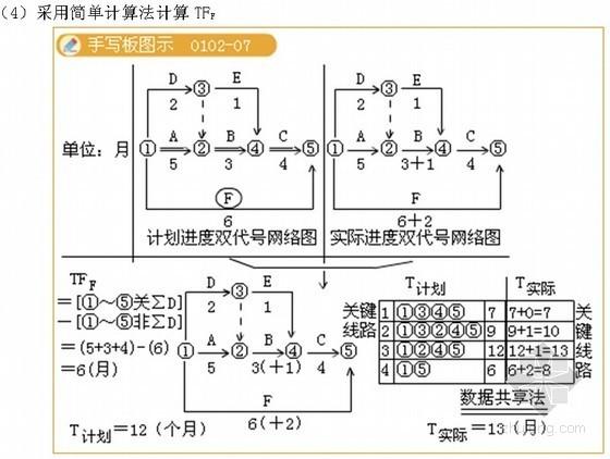 2012年二级建造师《建筑工程管理与实务》典型案例分析