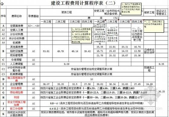 四川省预算工程取费标准